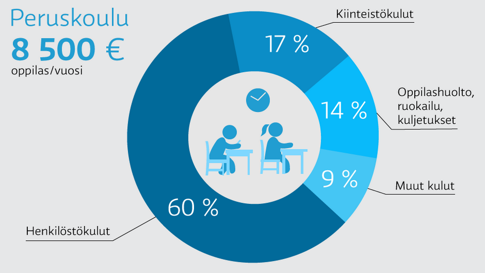mita_maksaa_peruskoulu