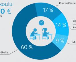 (15.10.2015) Mikä palveluissa maksaa? koulu ja päivähoito – näin summat muodostuvat